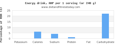 potassium and nutritional content in energy drinks