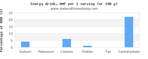 sodium and nutritional content in energy drinks