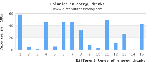 energy drinks fat per 100g