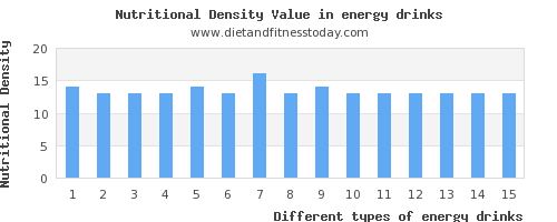 energy drinks magnesium per 100g