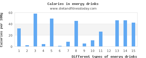 energy drinks monounsaturated fat per 100g