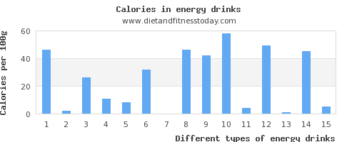 energy drinks phosphorus per 100g