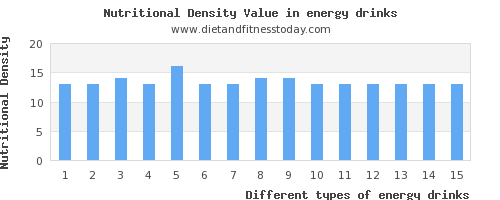 energy drinks polyunsaturated fat per 100g