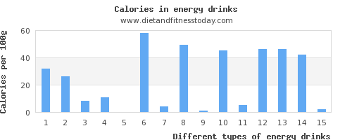 energy drinks potassium per 100g