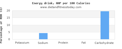 potassium and nutrition facts in energy drinks per 100 calories