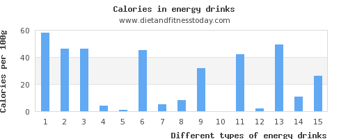 energy drinks protein per 100g