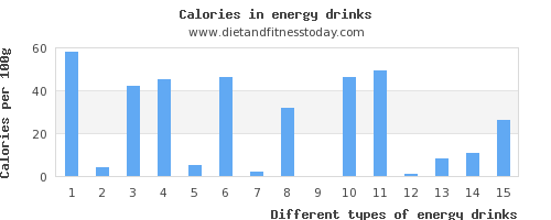 energy drinks riboflavin per 100g