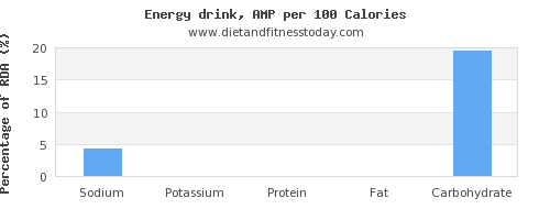 sodium and nutrition facts in energy drinks per 100 calories