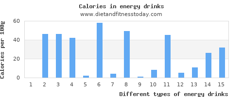 energy drinks vitamin a per 100g