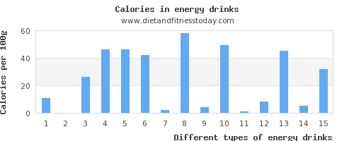 energy drinks vitamin c per 100g