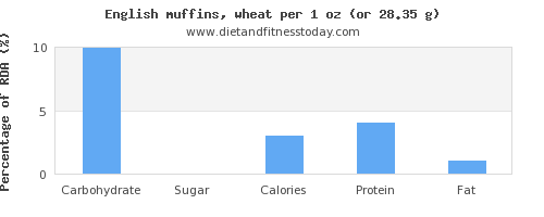 carbs and nutritional content in english muffins