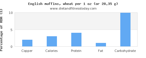 copper and nutritional content in english muffins