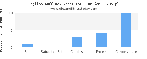 fat and nutritional content in english muffins