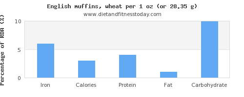 iron and nutritional content in english muffins