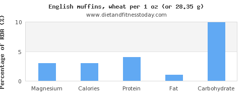 magnesium and nutritional content in english muffins