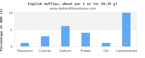 potassium and nutritional content in english muffins