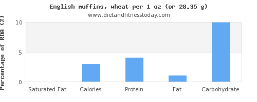 saturated fat and nutritional content in english muffins