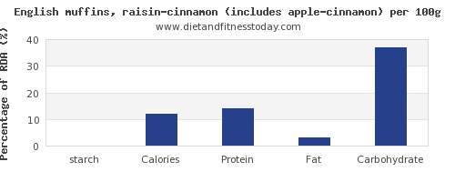 starch and nutrition facts in english muffins per 100g