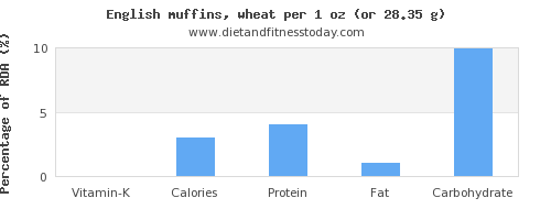 vitamin k and nutritional content in english muffins
