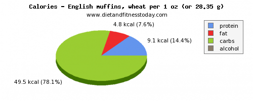 water, calories and nutritional content in english muffins