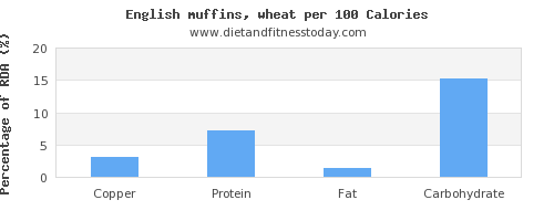 copper and nutrition facts in english muffins per 100 calories