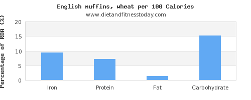 iron and nutrition facts in english muffins per 100 calories