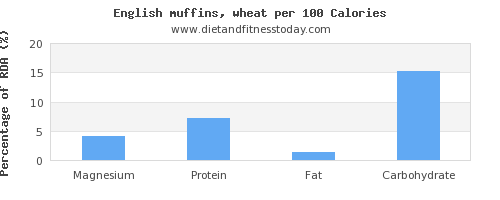 magnesium and nutrition facts in english muffins per 100 calories