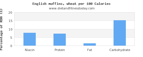 niacin and nutrition facts in english muffins per 100 calories