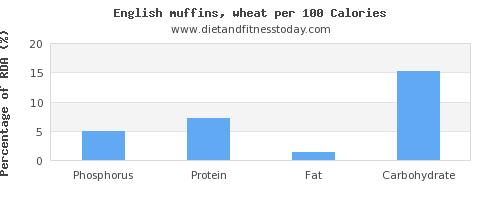 phosphorus and nutrition facts in english muffins per 100 calories