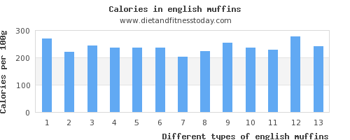 english muffins polyunsaturated fat per 100g
