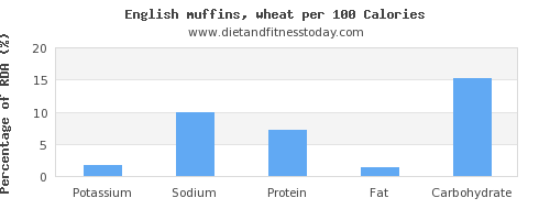 potassium and nutrition facts in english muffins per 100 calories