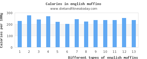 english muffins saturated fat per 100g
