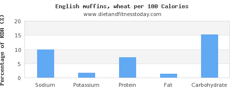 sodium and nutrition facts in english muffins per 100 calories