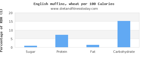 sugar and nutrition facts in english muffins per 100 calories
