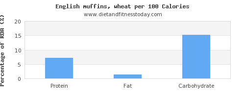 thiamine and nutrition facts in english muffins per 100 calories