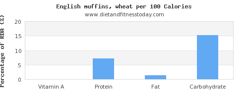 vitamin a and nutrition facts in english muffins per 100 calories