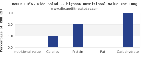 nutritional value and nutrition facts in fast food per 100g