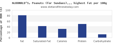 fat and nutrition facts in fast foods per 100g