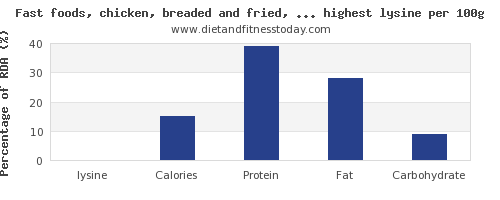 Top 100 Fast foods High in Lysine - Diet and Fitness Today