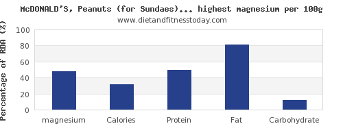 magnesium and nutrition facts in fast foods per 100g