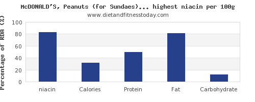 niacin and nutrition facts in fast foods per 100g