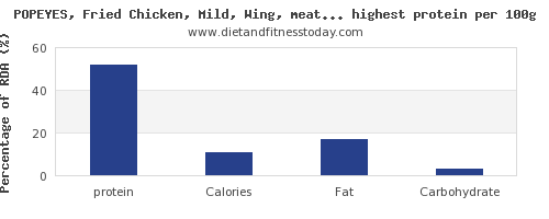 protein and nutrition facts in fast foods per 100g