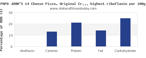 riboflavin and nutrition facts in fast foods per 100g