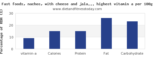 vitamin a and nutrition facts in fast foods per 100g