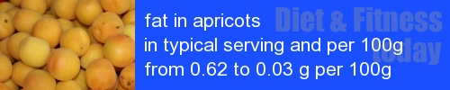 fat in apricots information and values per serving and 100g