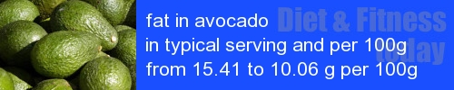 fat in avocado information and values per serving and 100g