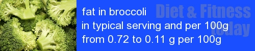 fat in broccoli information and values per serving and 100g