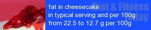 fat in cheesecake information and values per serving and 100g