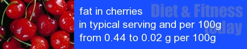 fat in cherries information and values per serving and 100g
