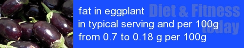 fat in eggplant information and values per serving and 100g